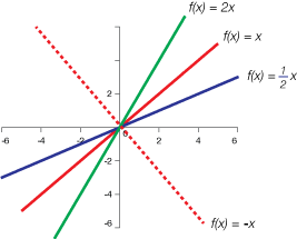 Linear transformations graph