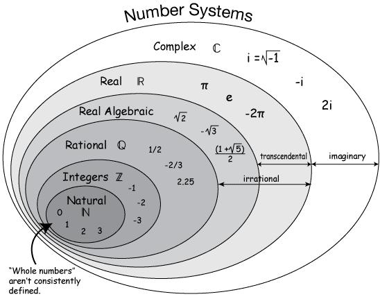 Real number venn diagram idealstalist real number venn diagram ccuart Images